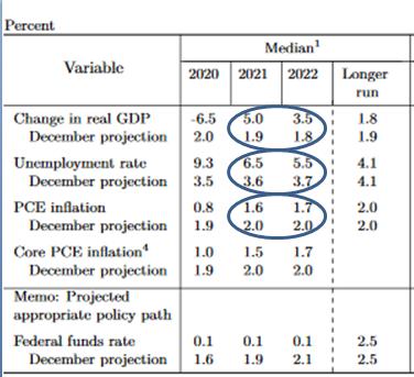 Estimaciones del FED mayo 2020