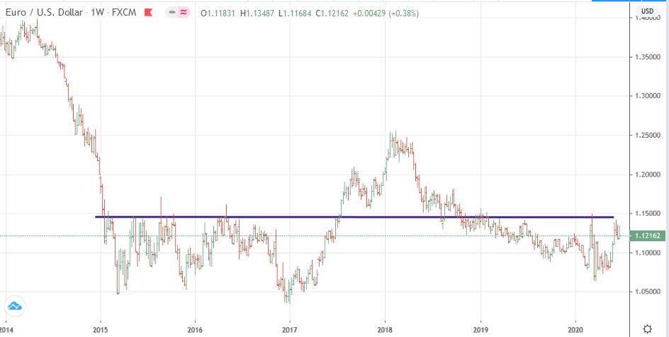 Gráfico semana euro-dólar