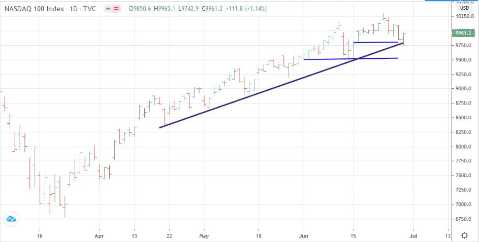 Grafico diario del NASDAQ 100
