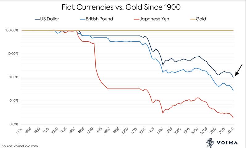 Oro frente a monedas fiat