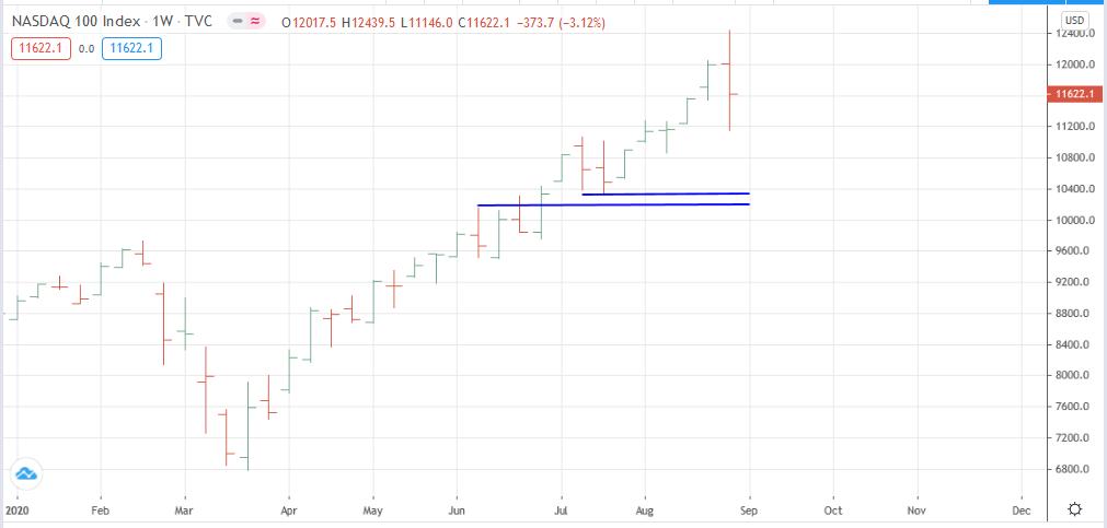 Gráfico semanal del NASDAQ 100