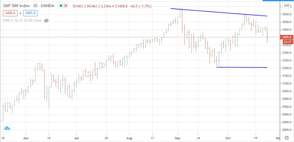 Gráfico diario del S&P 500 Contado