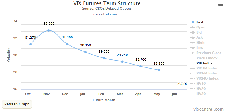 Estructura de los futuros sobre el VIX