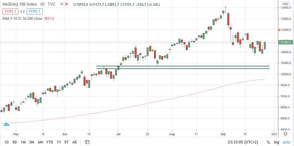 Gráfico diario del NASDAQ 100