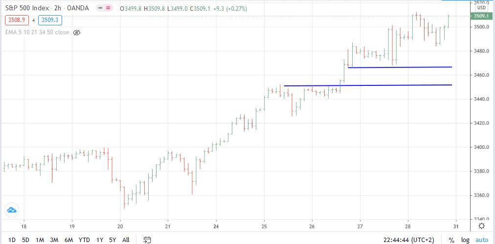 Gráfico de 2h del S&P 500