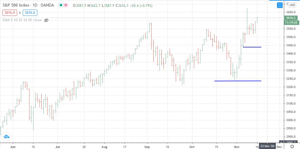 Gráfico diario del S&P 500