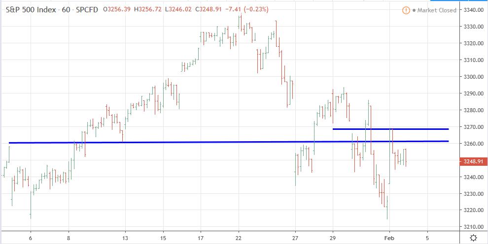 Gráfico horario del S&P 500