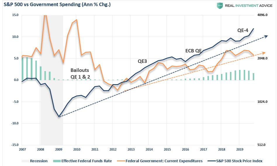 Gráfico relación S&P 500 y gasto público