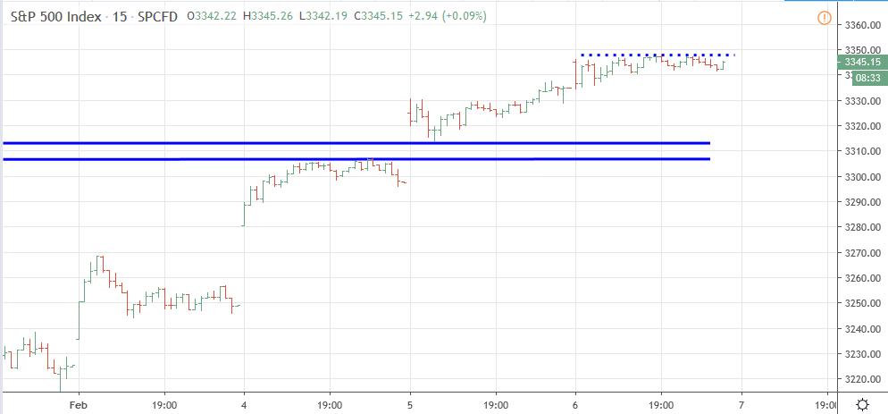 Gráfico de 15 m del S&P 500