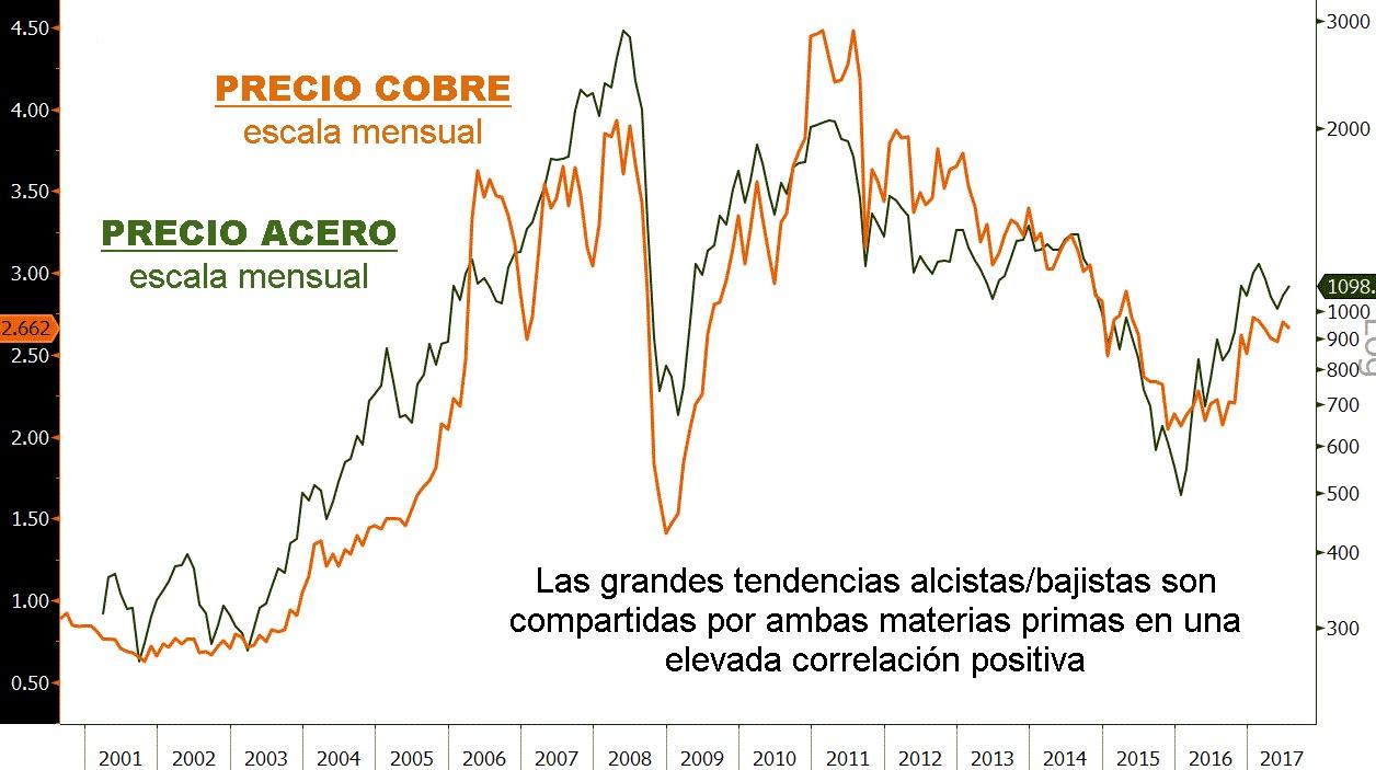 Situaci n t cnica de arcelormittal con datos del acero for Precio del hierro hoy