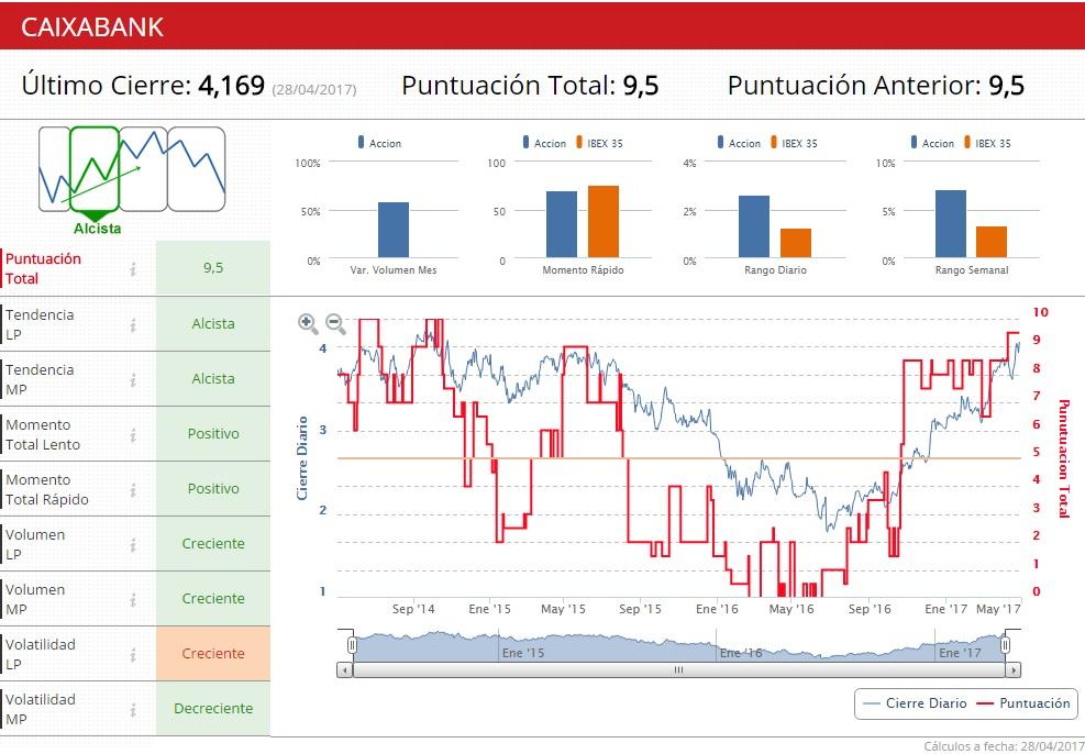 Caixabank indicadores
