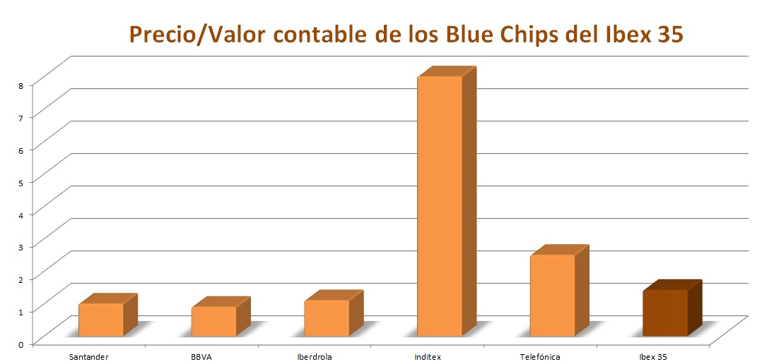 Precio Valor contable blue chips