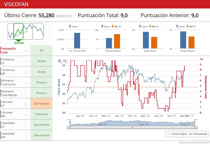 Viscofan indicadores premium