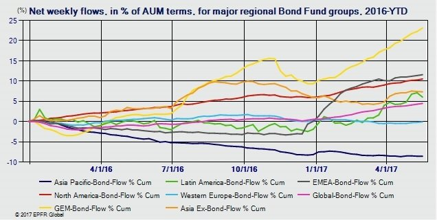 Flujos bonos