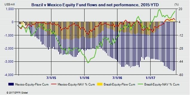 Flujos brasil-mexico