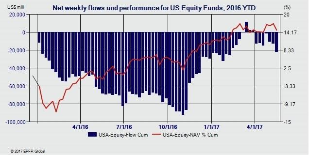 flujos de fondos Estados Unidos