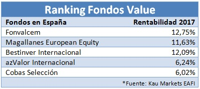 Ranking fondos value