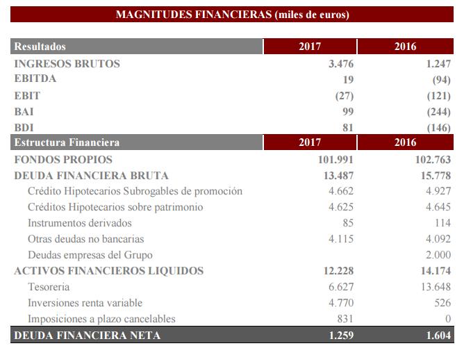 Resultados Grupo Montebalito