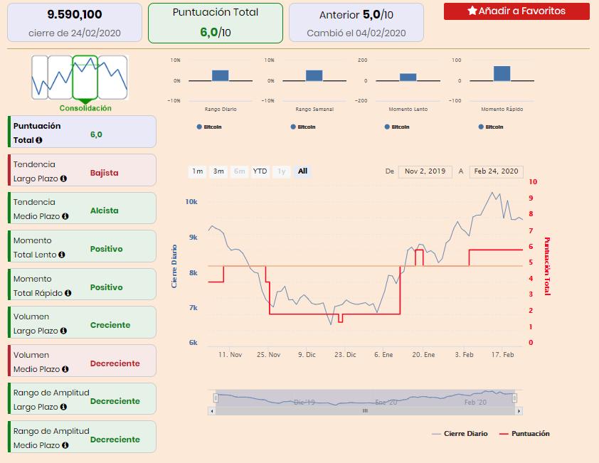 El bitcoin se vuelve bajista aunque se acerca el momento de comprar