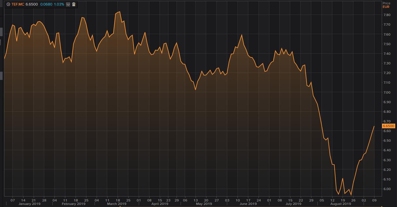 El Ibex 35 recupera los 9.000 puntos ya pendiente del BCE