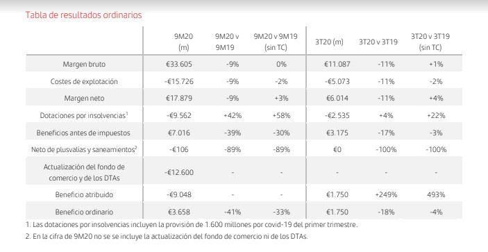 Banco Santander. Resultados ordinarios