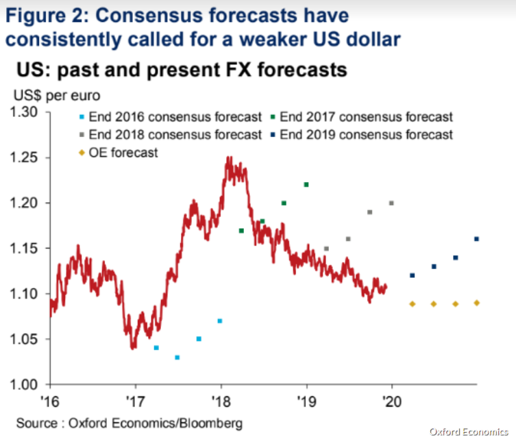 EUR/USD Pronósticos analistas 2016-2020