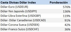 Dólar Index composición