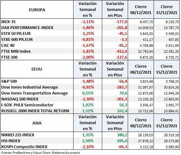 S&P500, Nasdaq, Euro Stoxx, Ibex 35: variación semanal