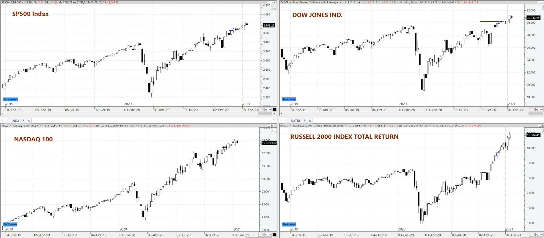 S&P500, Nasdaq, Dow Jones Ind Gráfico semanal