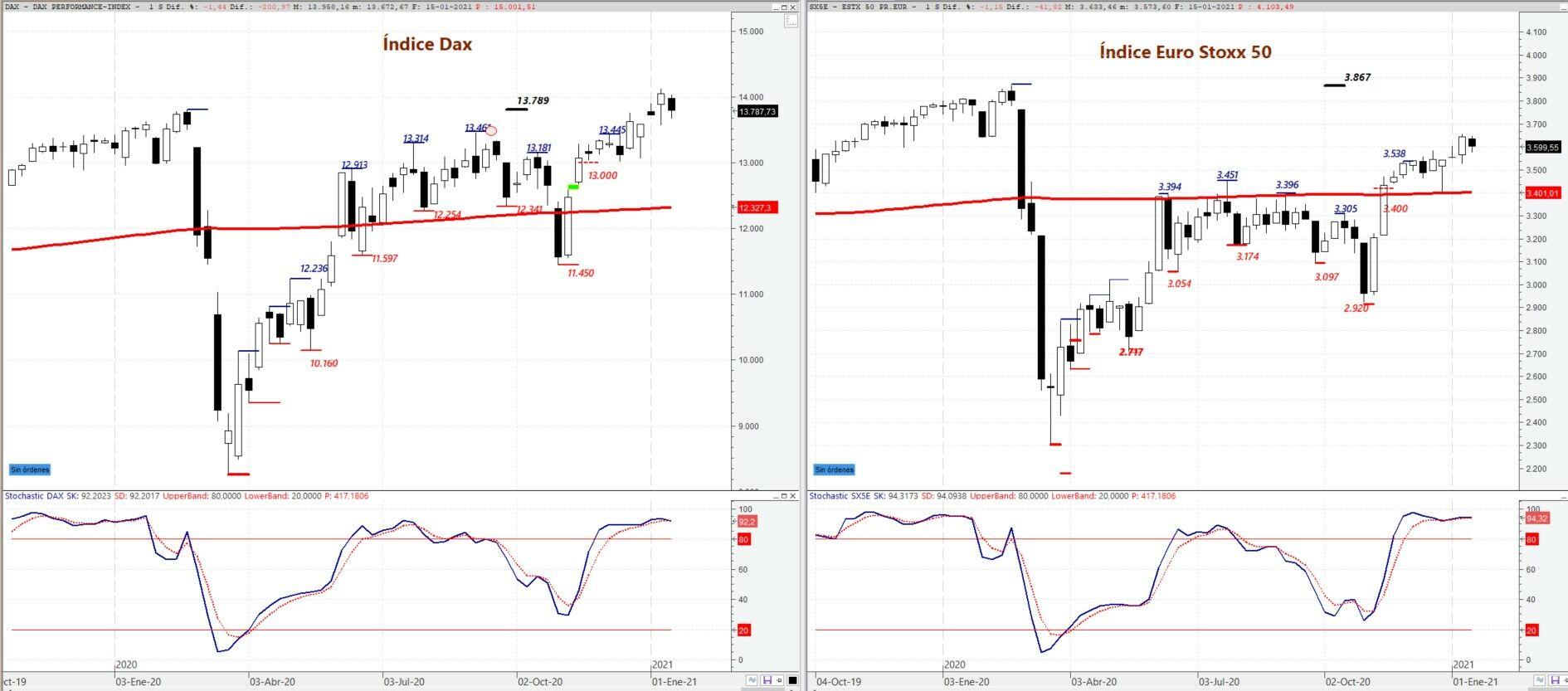 Dax y Euro Stoxx: gráfico técnico