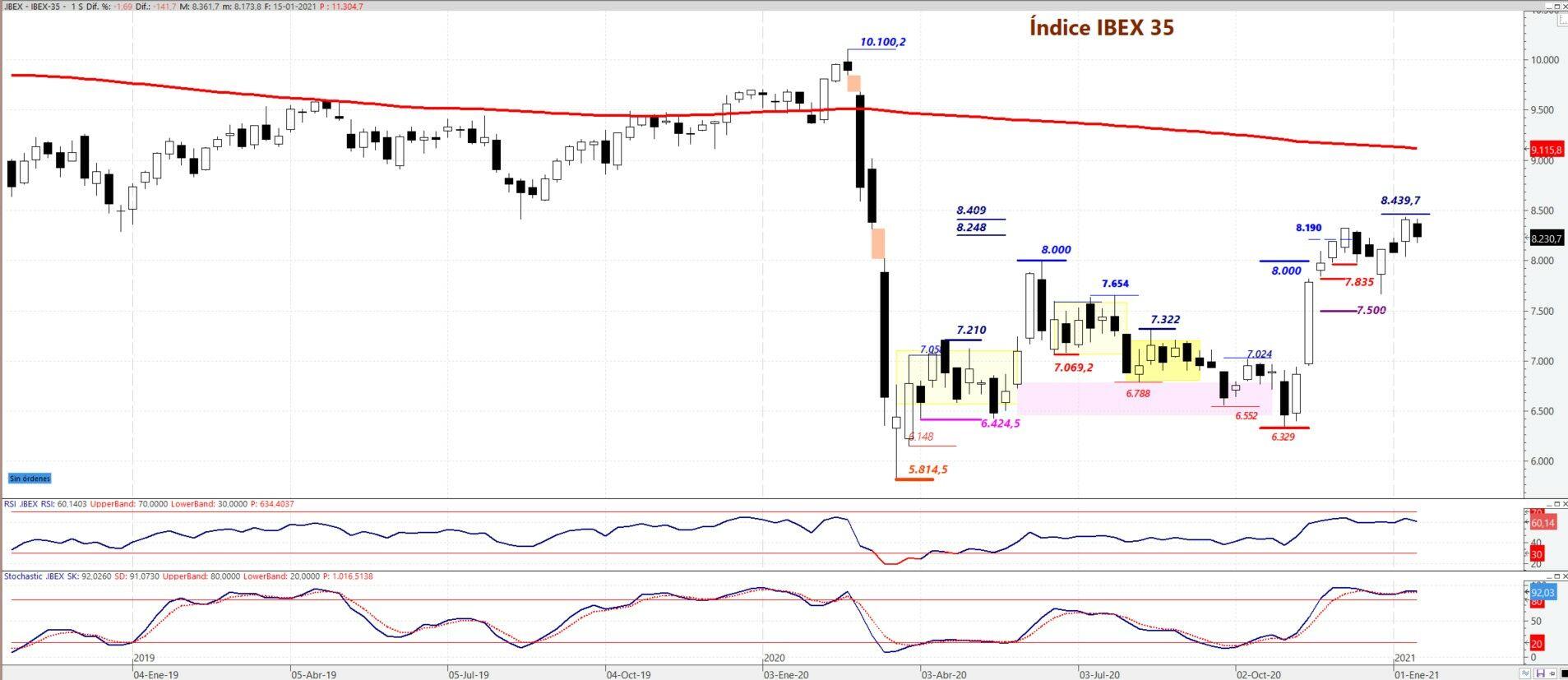 Ibex 35 gráfico semanal