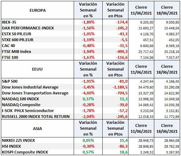 S & P500, Dow Jones, Nasdaq, Dax, Euro Stoxx, CAC 40 and Ibex 35: weekly variation