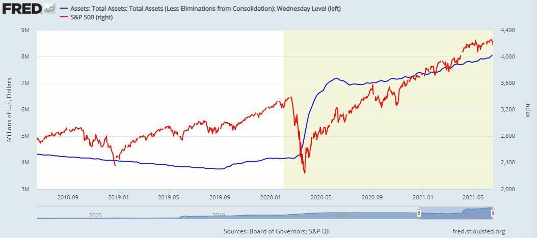 Fed balance crossed the $ 8 trillion level