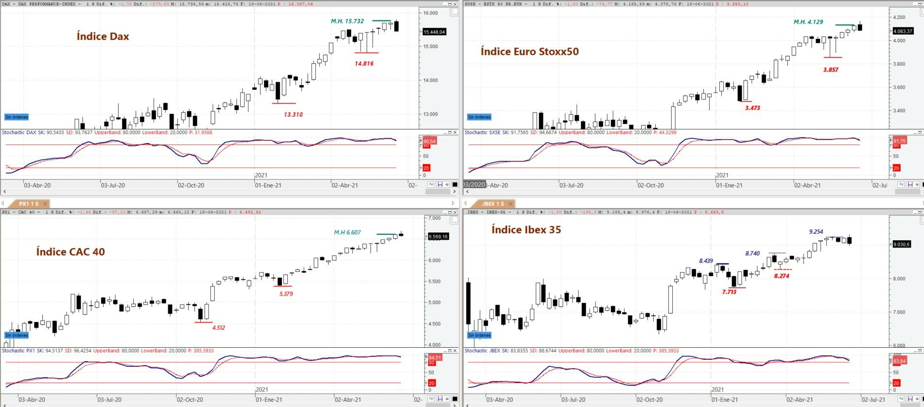 DAX, EURO STOXX 50, CAC 40 and IBEX 35 on weekly chart