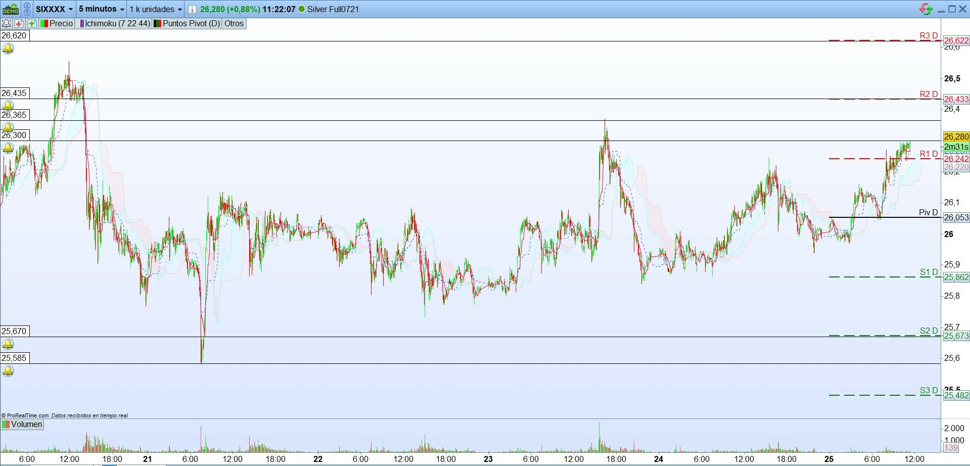 Oil, Gold and silver.  Interesting levels for trading opportunities