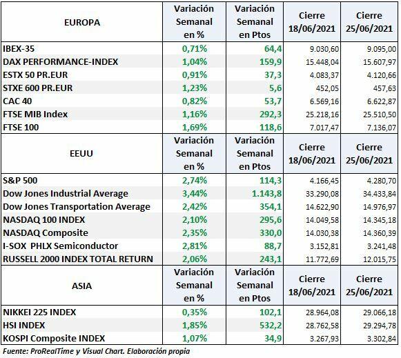 S & P500, Dow Jones, Nasdaq, Dax, Euro Stoxx, Cac and Ibex 35: weekly variation