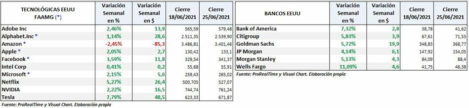 Technological -FAAMG and US Banks: weekly variation