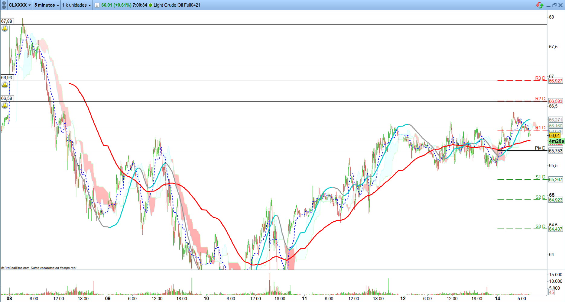 Petróleo. Trading de corto plazo. Scalping