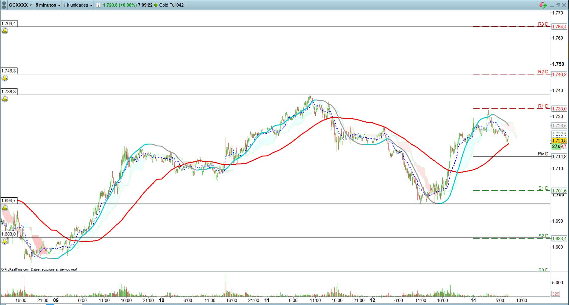 Oro. Trading de corto plazo. Scalping