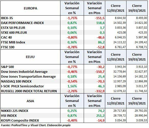 S&P500, Nasdaq, Euro Stoxx e Ibex: variación semanal