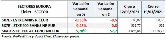 Variación semanal de los sectores de automoción y de bancos