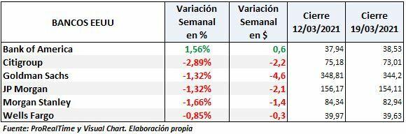 S&P500: variación semanal principales bancos tras la SLR