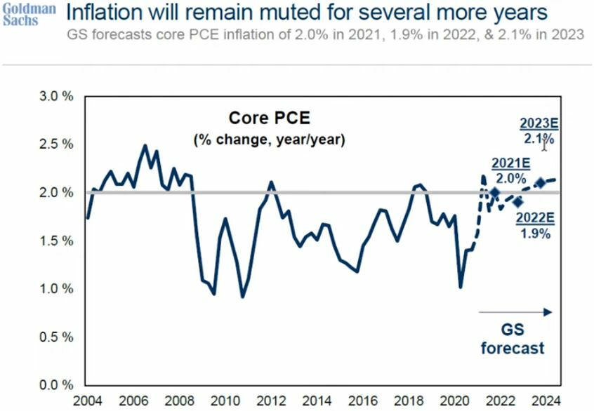 Perspectivas de inflación según Goldman Sachs