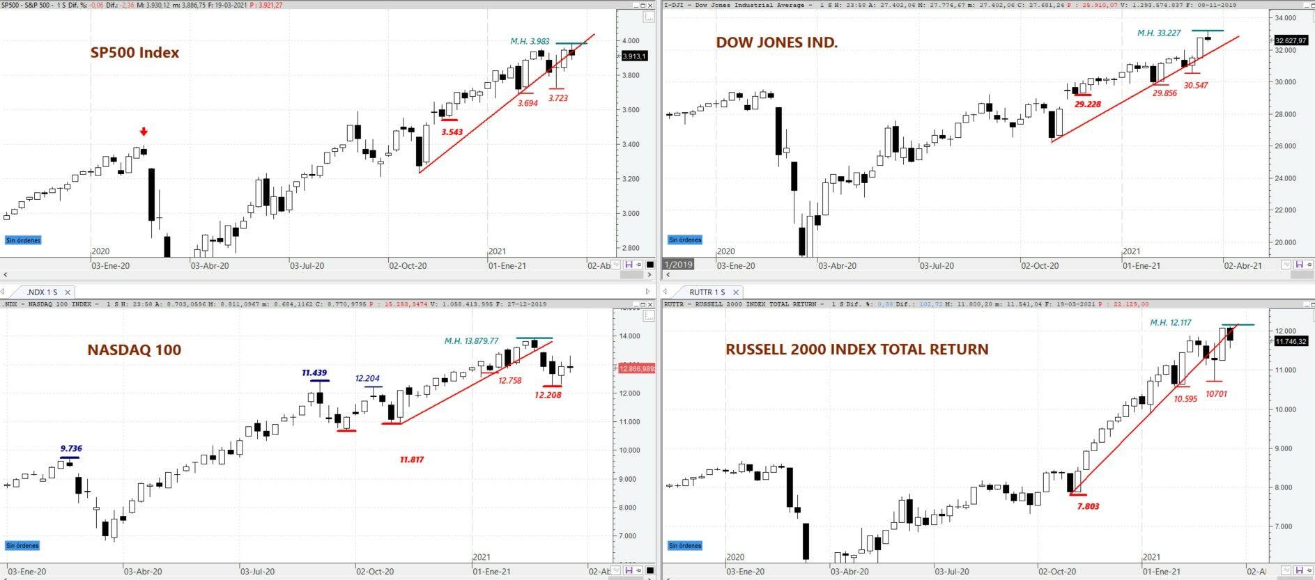 S&P500, Dow Jones Ind, Nasdaq 100 y Russell 2000 en gráfico semanal