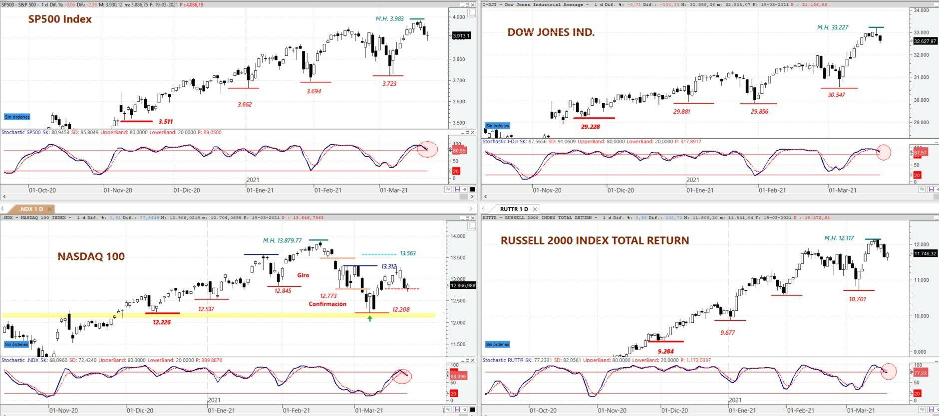 S&P 500, DOW JONES Ind, NASDAQ 100 y Russell2000 en gráfico diario