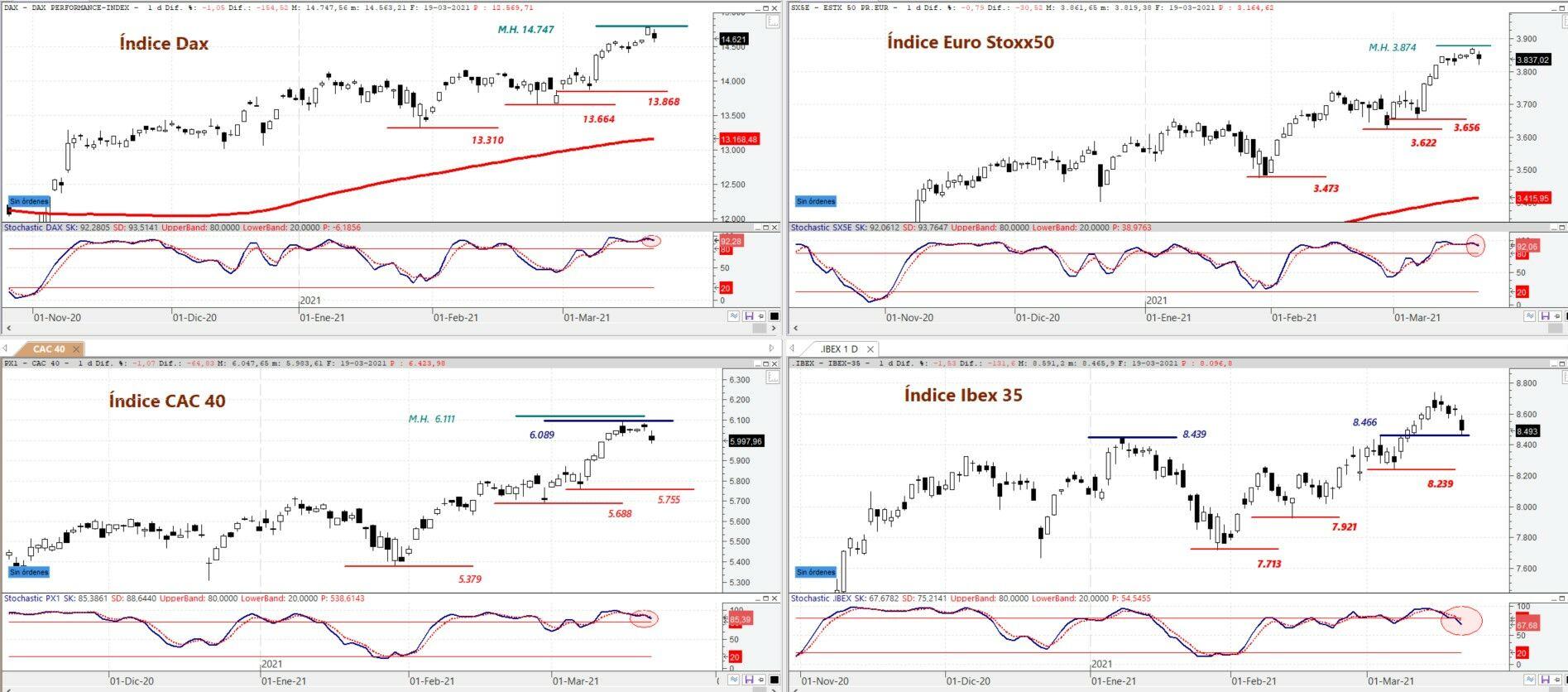 DAX, EURO STOXX 50, CAC 40 e IBEX 35 en gráfico diario
