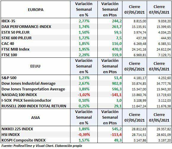 S & P500, Nasdaq, Dow Jones Ind, Dax, Euro Stoxx, Ibex: weekly variation