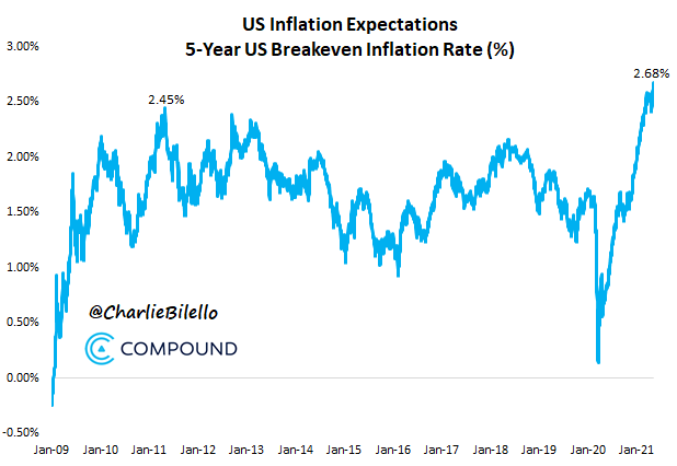Inflation expectations in the US at the highest level since 2009