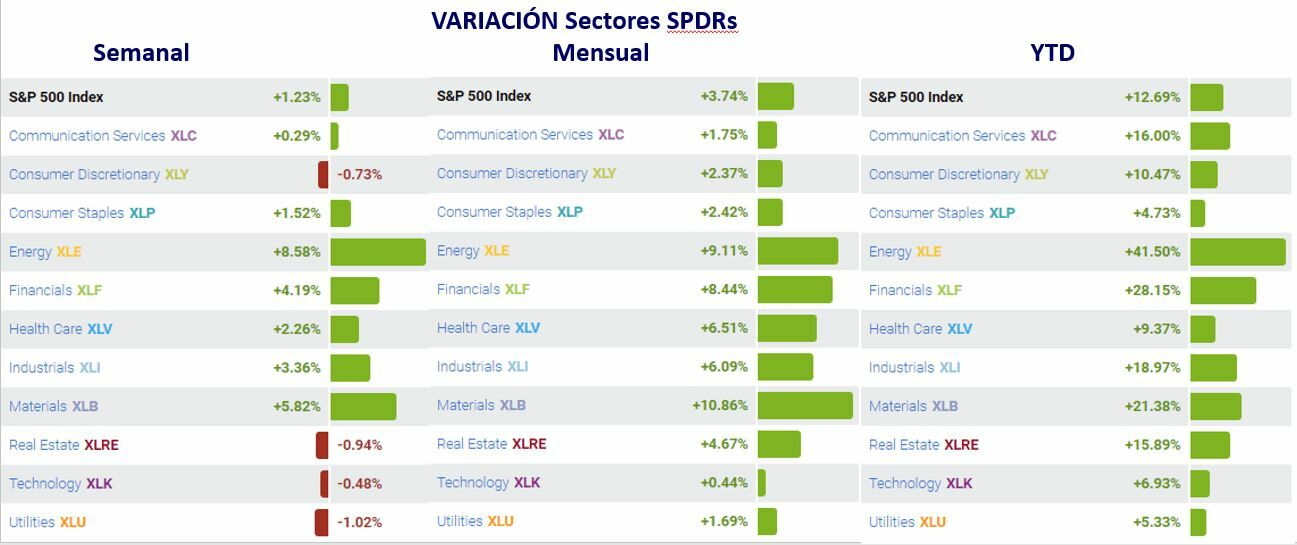Sectors SPDR monthly weekly variation and YTD