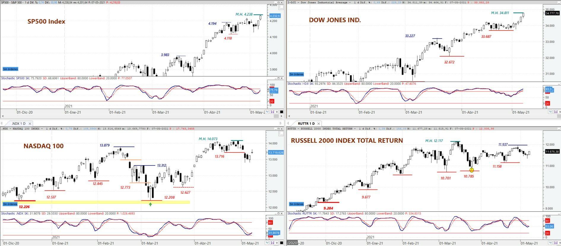 S&P 500,DOW JONES Ind,NASDAQ 100yRussell 2000en gráfico diario